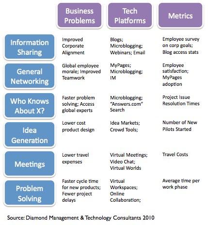 E2.0 Enterprise 2.0 communication social network