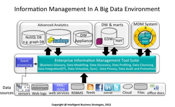 Architecting A Big Data Platform for Enterprises